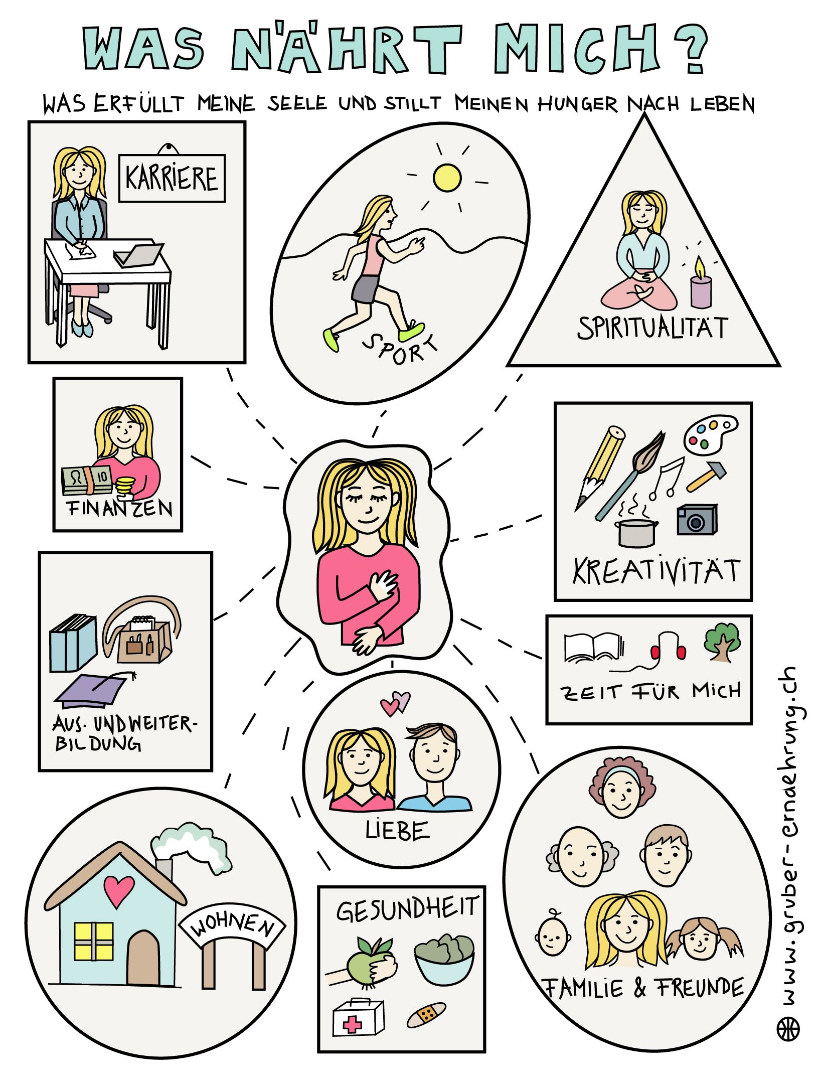 Online-Ernährungs-Kurs